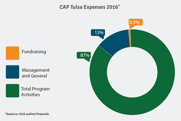cap-tulsa-expenses.png#asset:2960